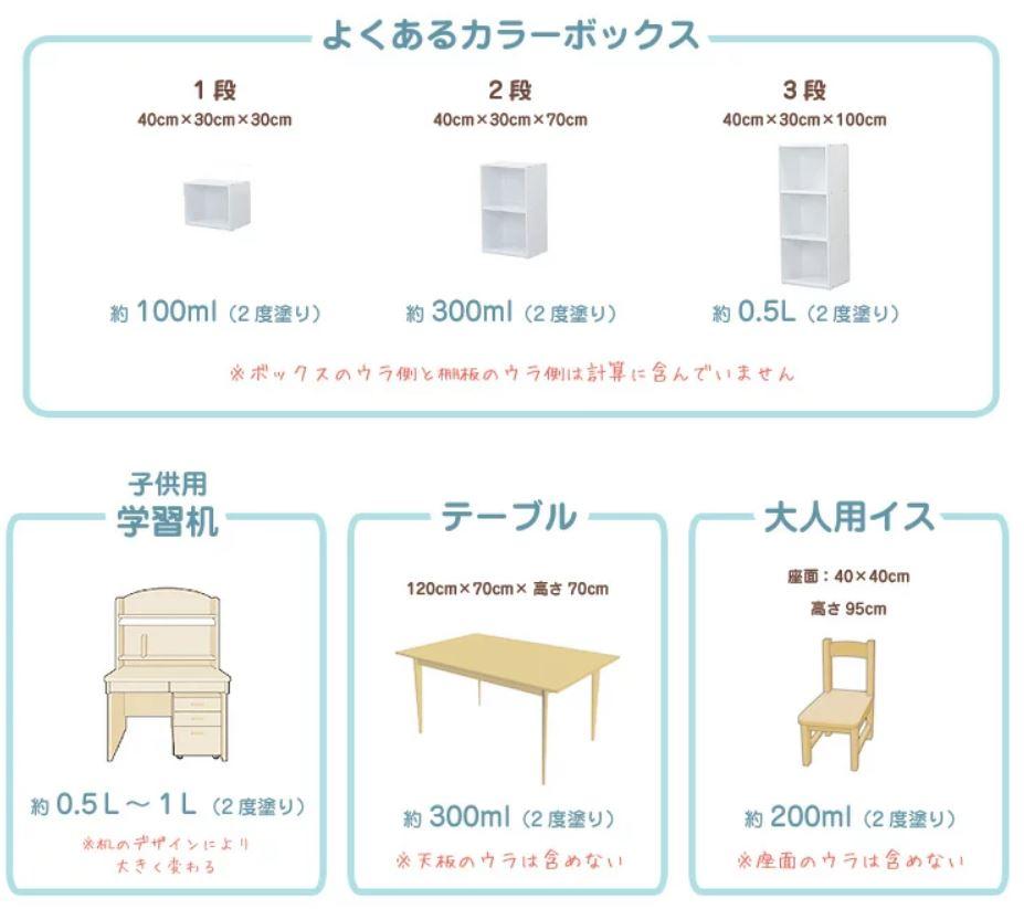 家具に塗装する場合の塗料